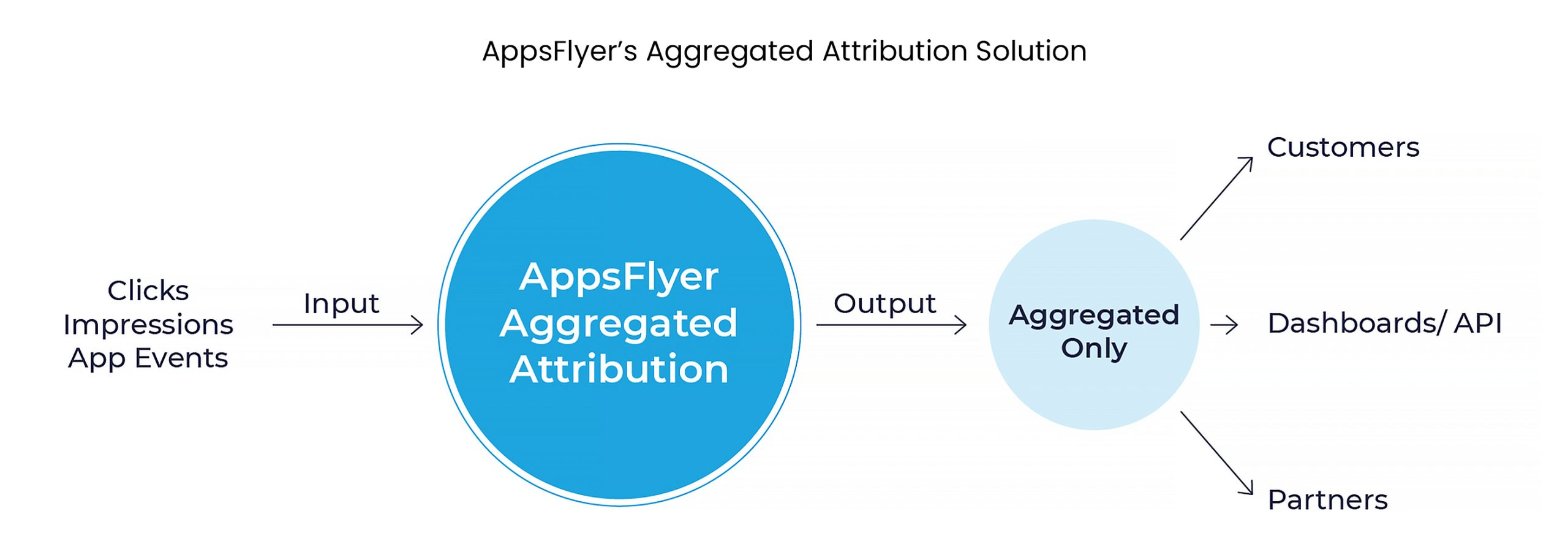 Flow chart of AppsFlyer's aggregated attribution solution