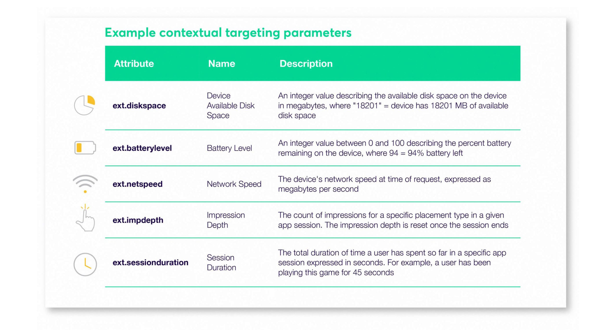 Infographic chart showcasing examples of contextual targeting parameters listing the attribute, name, and description