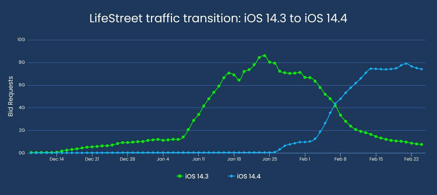 iOS traffic transition