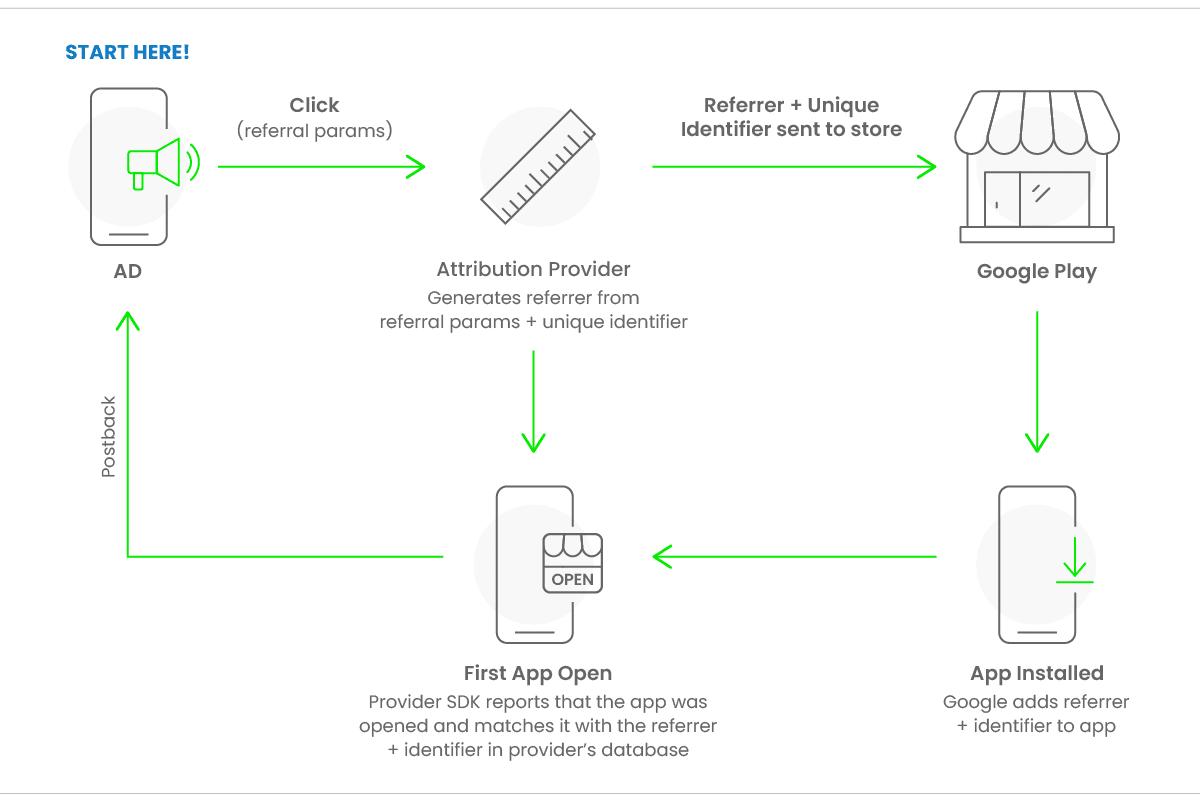 Google's Install Referrer