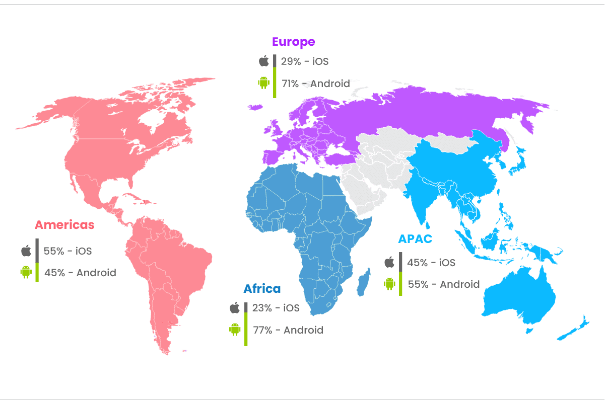 Global breakdown of iOS and Android