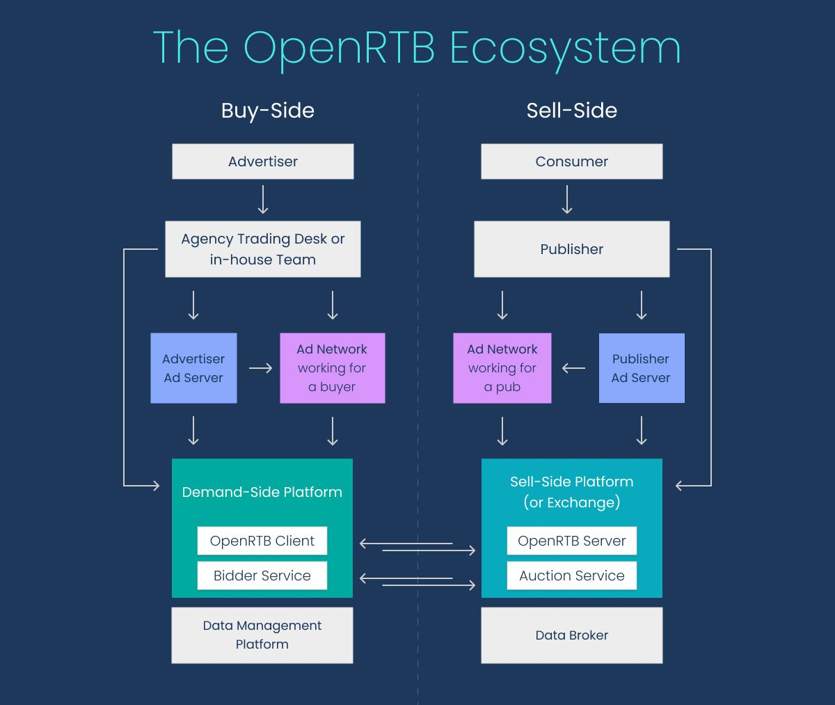 How Real-Time Bidding Works