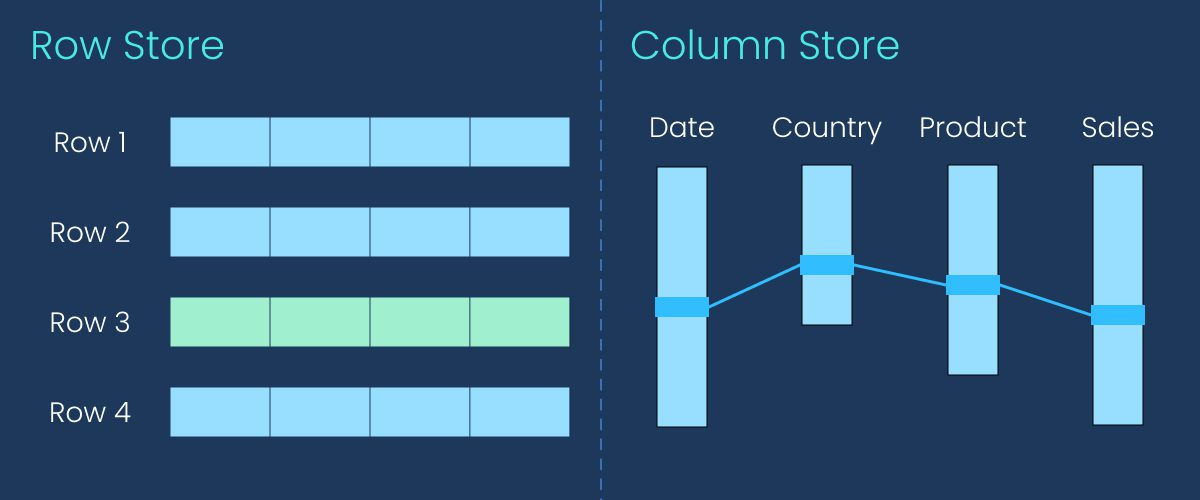olumnar databases store data by columns that make it possible to retrieve only those columns that are required for the particular report.