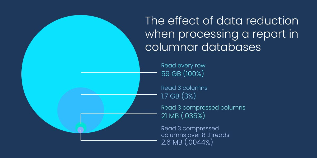 The effect of data reduction when processing a report in columnar databases.